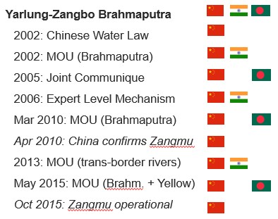 Figure 6. Visual Timeline of bilateral cooperation on the Yarlung-Zangbo/Brahmaputra and the Zangmu Dam Source: Zhang, 2016