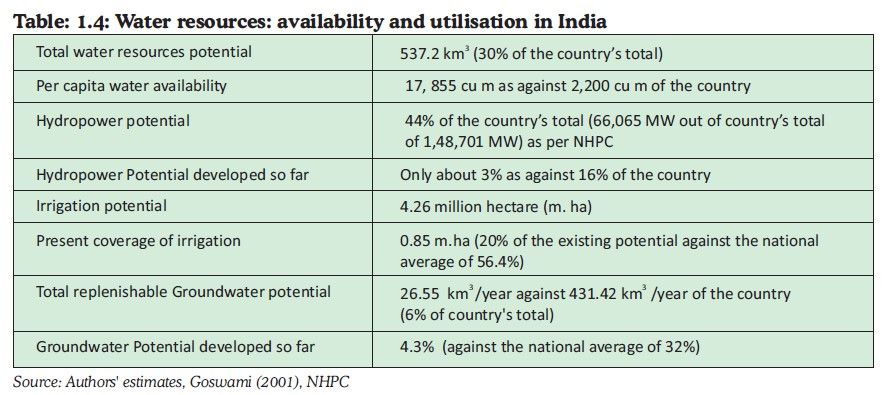 Fig 4. Water Resources - Availability and Utilization in India.jpg