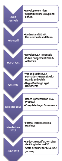 File:Salinas GSA Process Roadmap.png